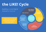 'The Like! Cycle – a new model for building sustainable innovation cultures'